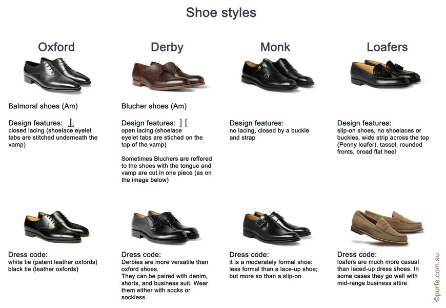 Table demonstrating difference between shoe styles:oxford shoes, Balmoral, derby, blucher, monk, loafers
