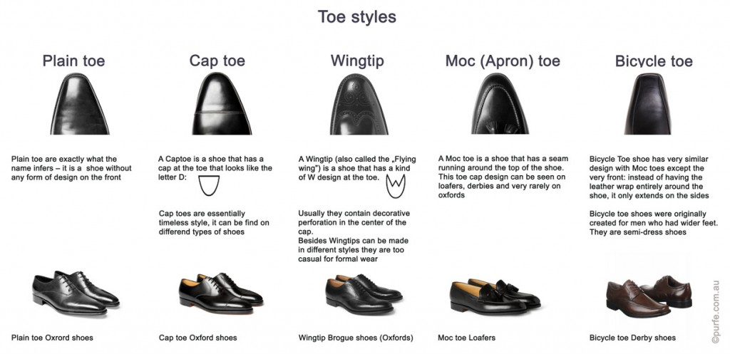 table showing main styles of shoes' toes:plain toe, cap toe, wingtip toe, moc toe, apron toe, bicycle toe