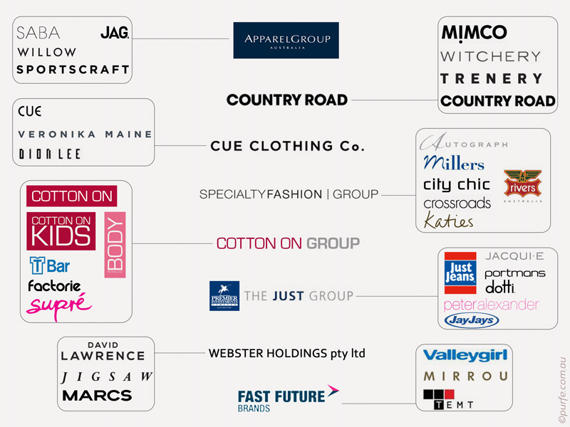 Who Owns Australian Popular Fashion Brands